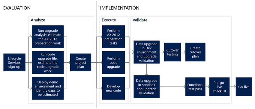 Microsoft AX 2012 Upgrade Process