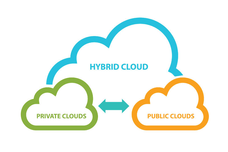 Transform your business with the power of cloud