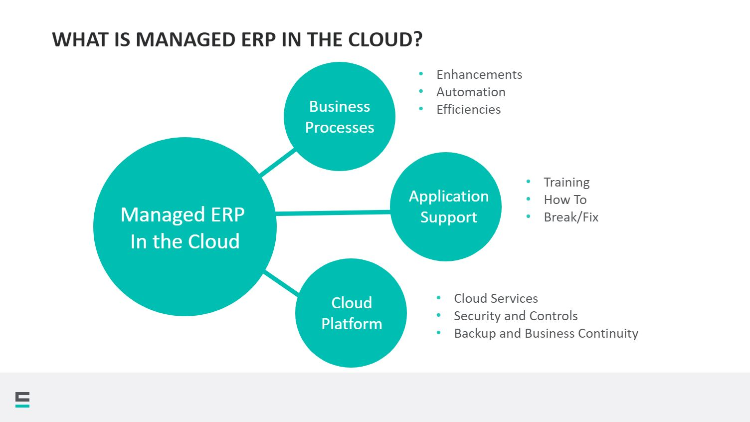 ManagedERP-What is Managed ERP in the Cloud