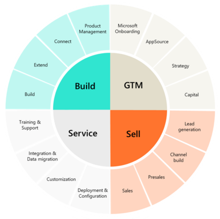 third-party-vendor-services