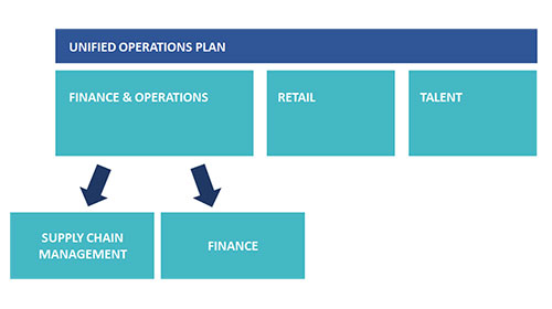 updated-unified-operations-plan-1