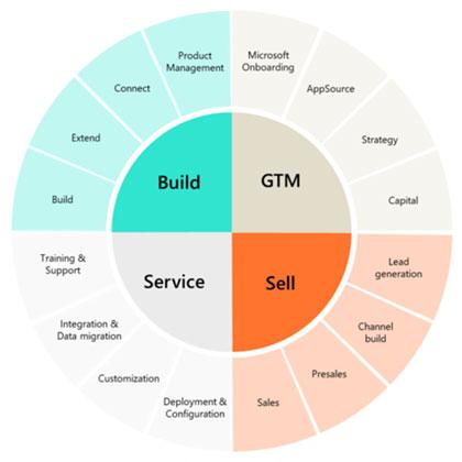 Enavate Partner Services Named a Microsoft ISV Development Center