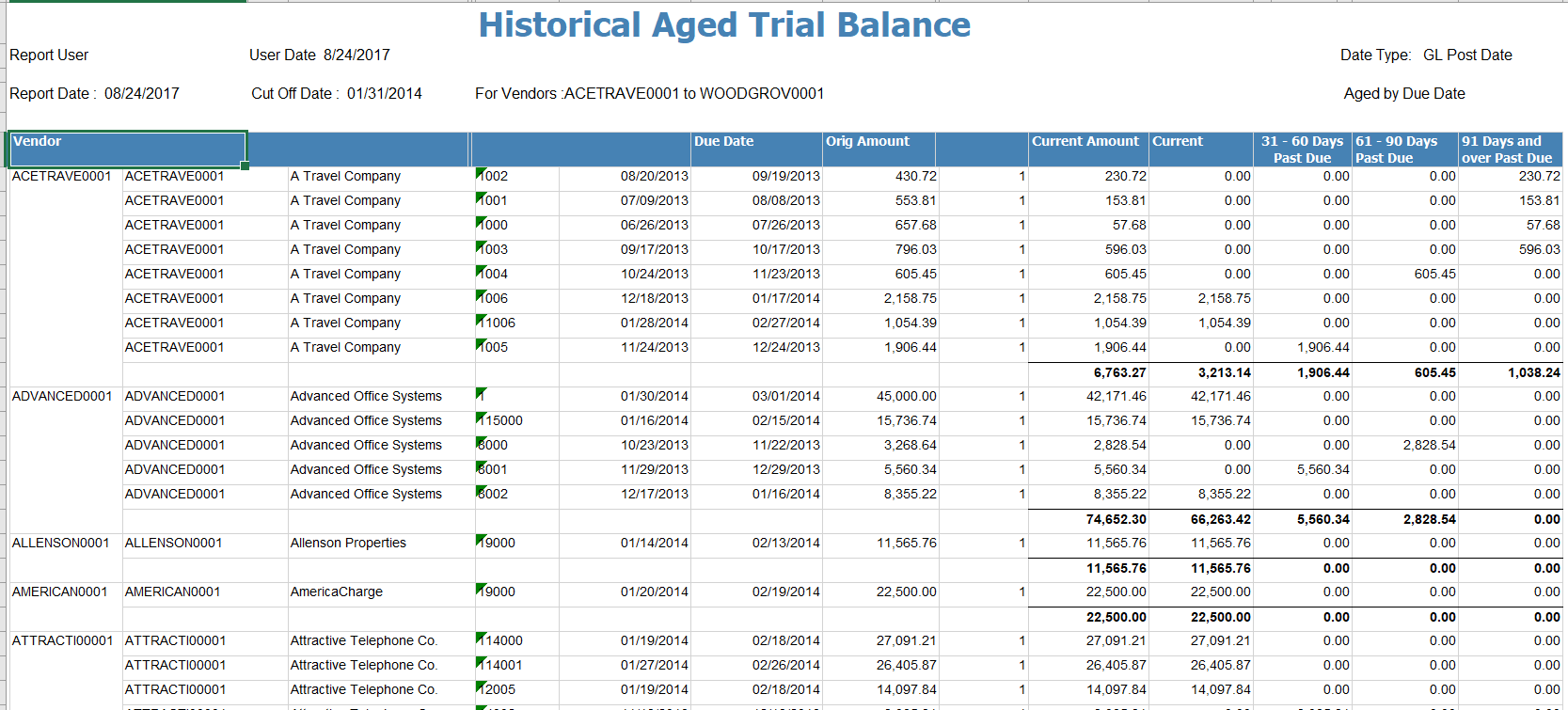 Figure 1 - Historical Aged Trial Balance