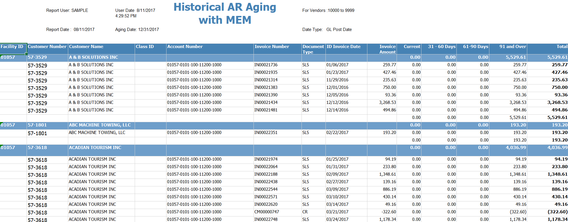 Figure 2 - Historical AR Aging with MEM