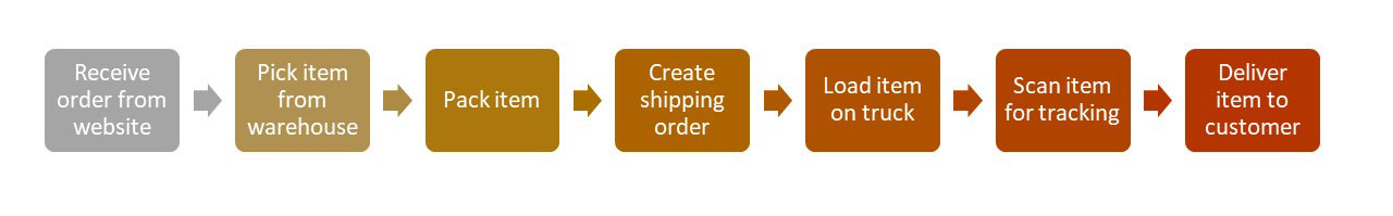 business process mapping for online order